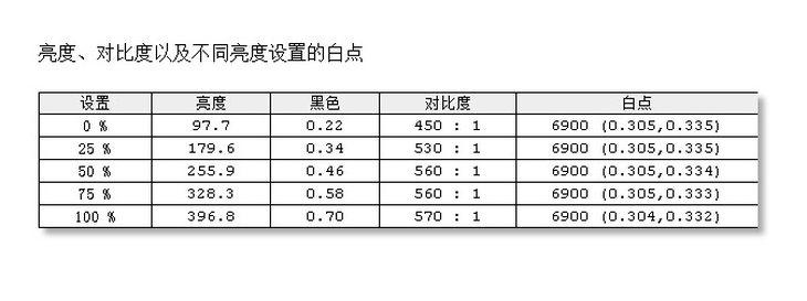 272P7VPTKEB显示器色温/对比度一致性测评