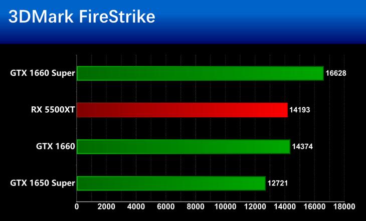 AMD Radeon RX 5500XT�@卡基�市阅�y�u