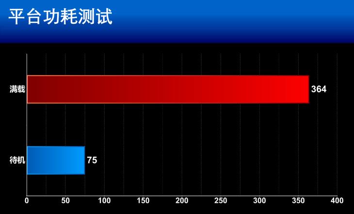 映众GTX 1660 Super冰龙超级版显卡功耗测评