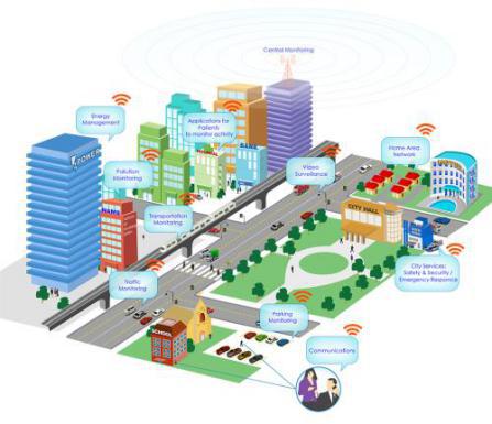 中新天津生态城大力发展智慧城市