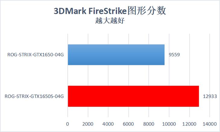 华硕ROG-STRIX-GTX1650S-O4G显卡理论性能测评