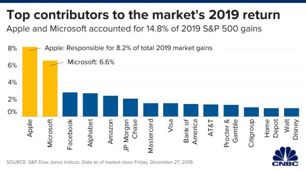 回顾2019科技圈:苹果微软AMD风光无限,阿里巴巴涨幅惊人