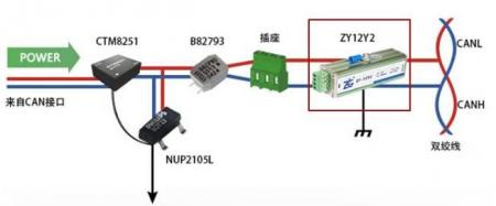 CANFD电磁兼容性能分析及改善方案