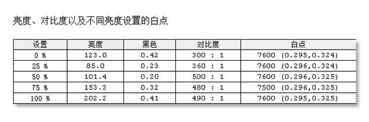 飞利浦272B8QJNB显示器色温/对比度一致性测评