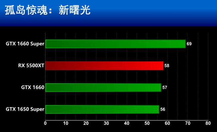 AMD Radeon RX 5500XT�@卡2K游�蛐阅�y�u