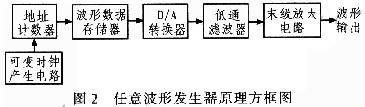 波形发生器设计实例,利用数字频率合成技术设计高速任意波形发生器(上)