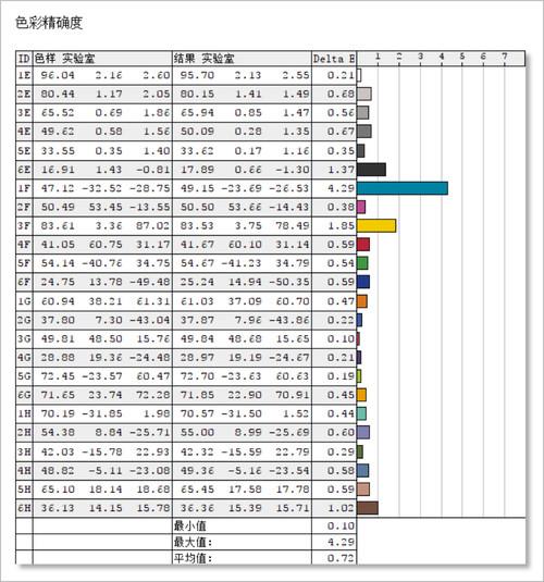 明基PD2700U显示器色彩精确度测评