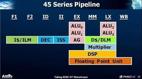 晶心科技推出45系列高端8�A超�肆刻�理器,性能有多��?
