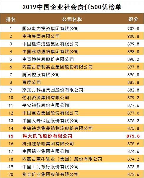 """""""中国企业社会责任500优""""榜单出炉!猜猜谁第一?"""