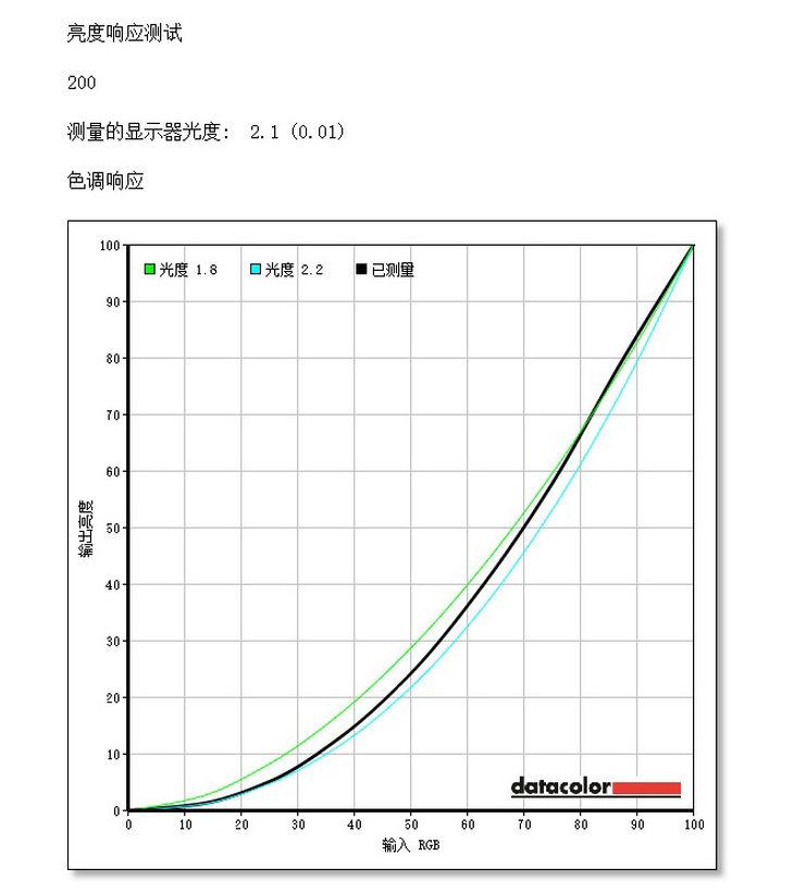飞利浦272B8QJNB显示器伽马曲线测评