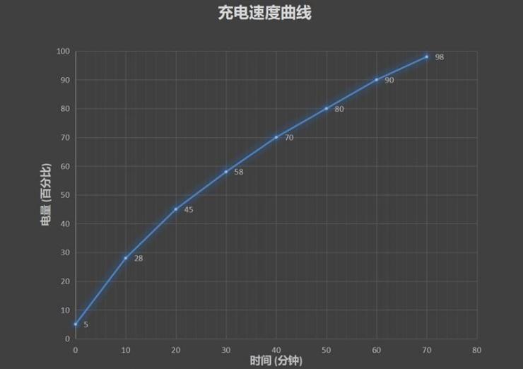 vivo X30 Pro充电、续航双测评