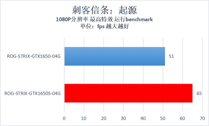 华硕ROG-STRIX-GTX1650S-O4G显卡游戏性能测评