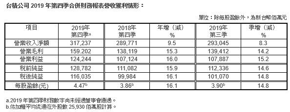 台积电发布2019年Q4财报:7nm占35%,10nm降至1%