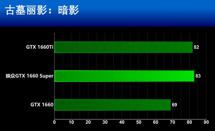映众GTX 1660 Super冰龙超级版显卡1080P游戏性能测评