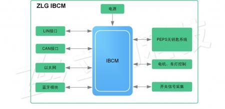 IBCM—新一代车身控制解决方案