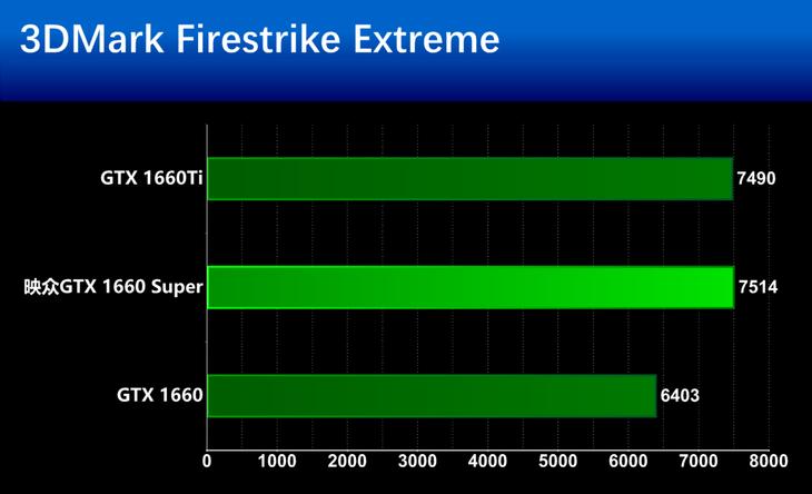 映众GTX 1660 Super冰龙超级版显卡基准性能测评