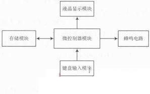 电路仿真软件详谈(十七),基于proteus电路仿真软件的自动取款机实现