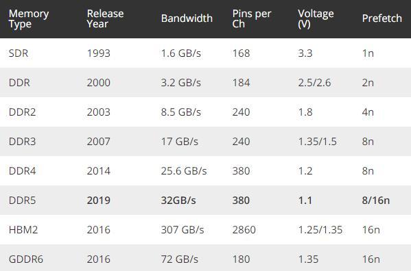 DDR5�却�砹耍�美光宣布已出�樱�比DDR4性能提升85%