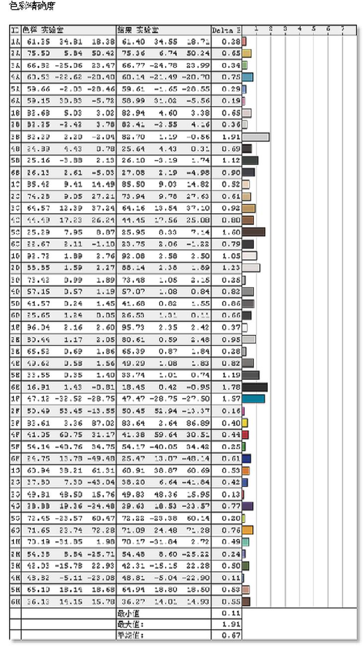 飞利浦276C8显示器色彩精确度测评