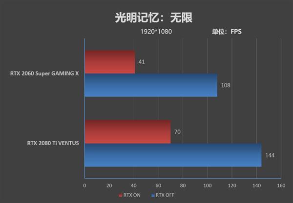 微星RTX 2060 Super/2080 Ti游戏性能对比测评(三)