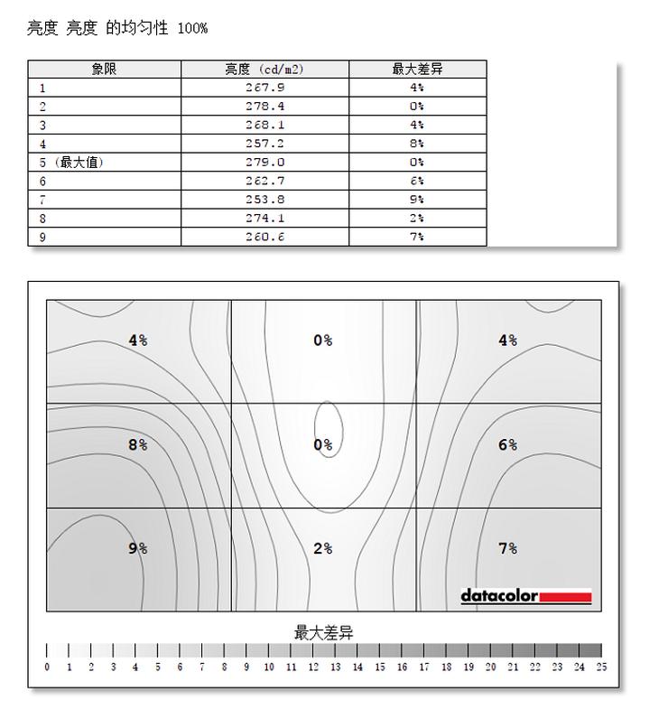 小米曲面显示器34英寸亮度均匀性、色彩精确度测评