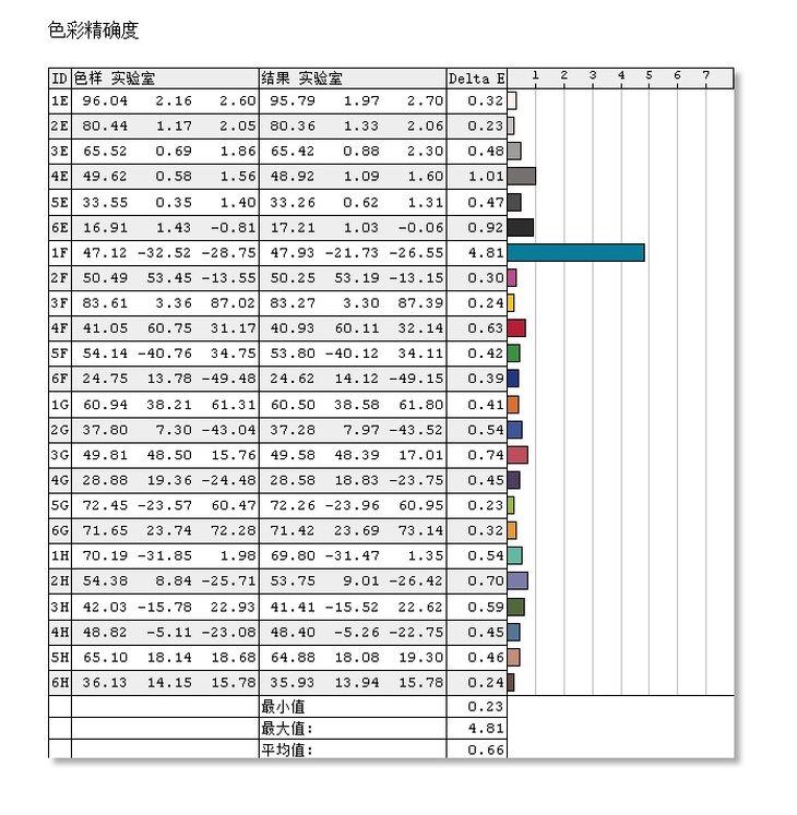 Acer CB272 A�@示器色彩精�_度�y�u