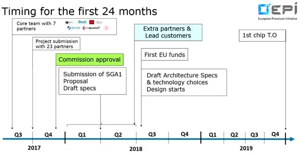 欧盟牵头研发高性能处理器:ARM/RISC-V异构设计、台积电6nm
