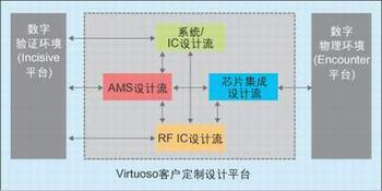 促进芯片设计发展,芯片设计之系统级芯片设计集成策略(下篇)