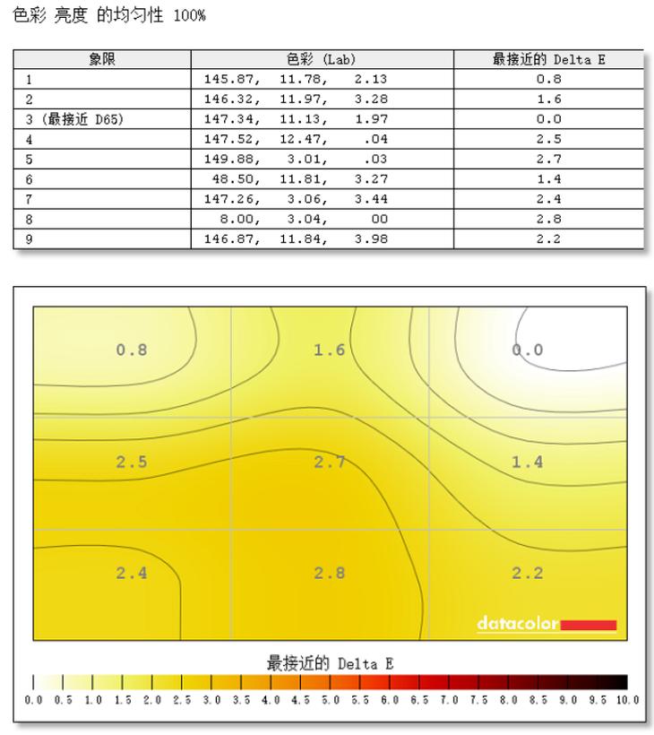 飞利浦276C8显示器色彩均匀性测评