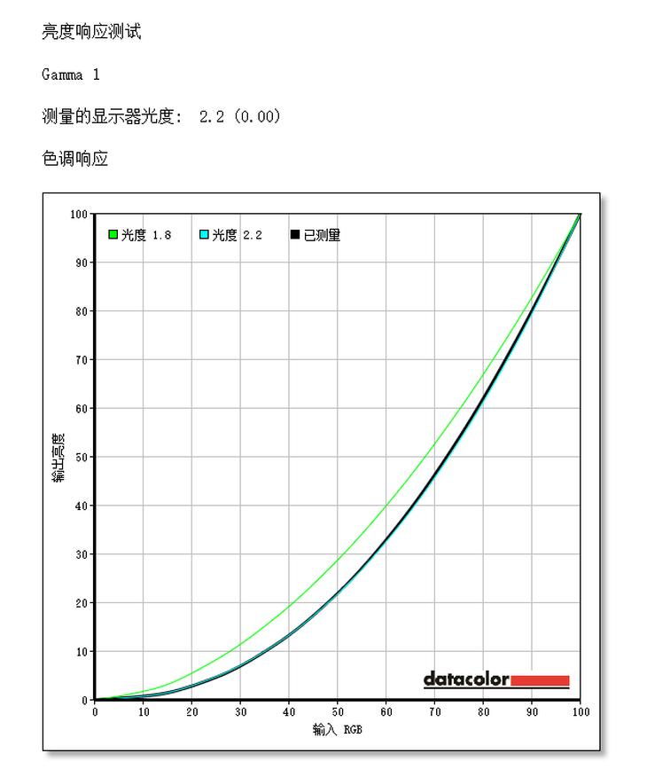 明基EX2780Q显示器伽马曲线测评