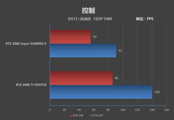 微星RTX 2060 Super/2080 Ti游�蛐阅�Ρ�y�u(二)