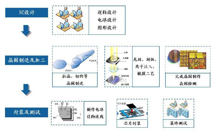 半導體芯片行業的運作模式是什么(IDM/Fabless/Foundry模式)