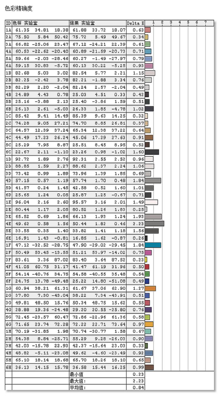 明基EX2780Q显示器色彩精准度测评
