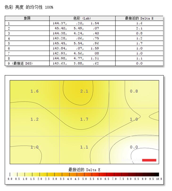 小米曲面显示器34英寸色彩均匀性测评