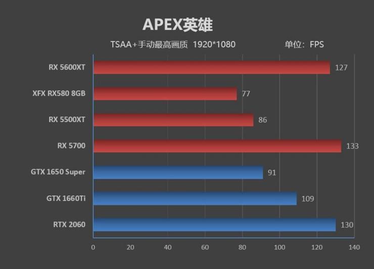 蓝宝石RX 5600 XT显卡游戏性能测评