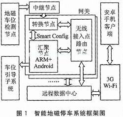 一种基于无线传感网的车位检测系统设计