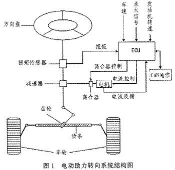 汽车电动助力转向系统电控单元的研究及设计