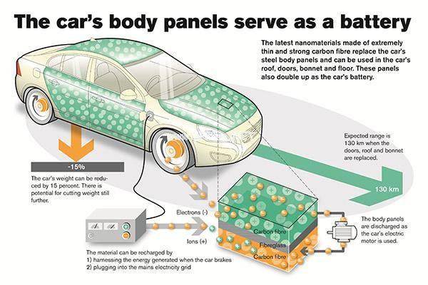 沃尔沃发布纳米材料新电池 电动车将减重15%