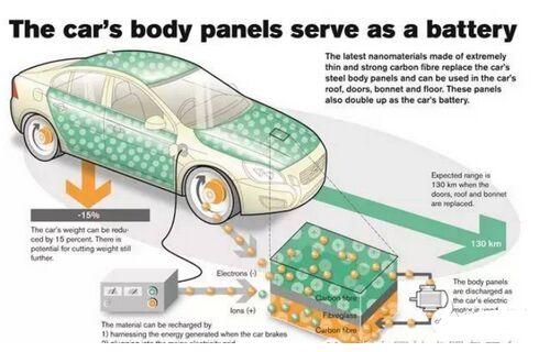 沃尔沃新型电池技术可让汽车变轻15%
