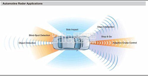 毫米波传感器带来的高精度体验