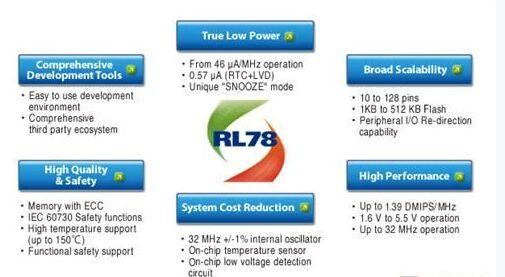 瑞萨电子新型低功率MCU用于车辆控制系统