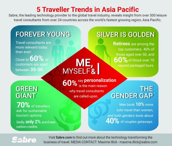 展望2020年,Sabre调查揭示亚太地区旅行者趋势