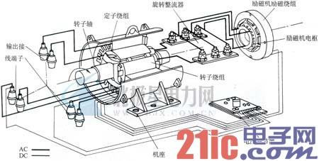 同步发电机的基本结构,额定值及其型号——柴油发电机组总体构造与图片
