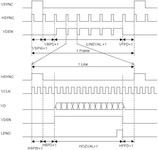 [转]嵌入式系统的VGA接口设计 - huasoft - 快乐的机器猫 小桥加加网易分站