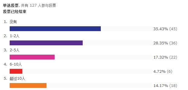 中国IC设计公司生存状况分析