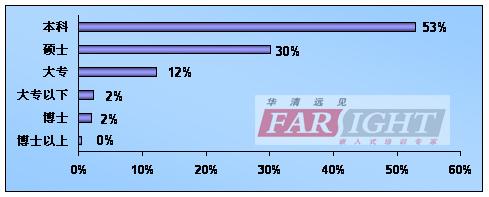 2008-2009年中国嵌入式开发从业人员调查揭晓