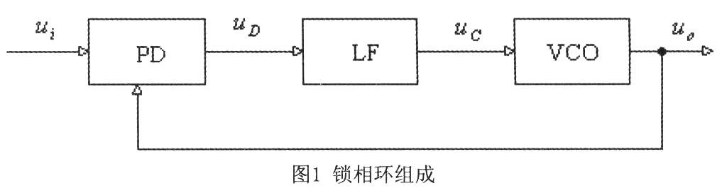 pll锁相环_pll通常由鉴相器(pd),环路滤波器(lf)和压控振荡器(vco)三部分组成