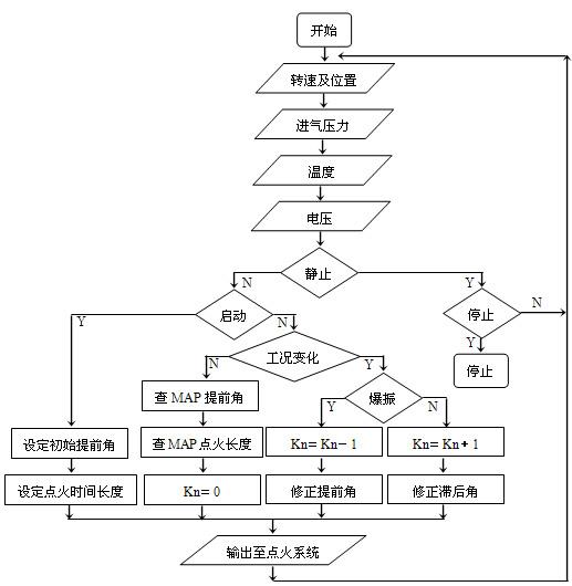 提前角控制程序流程图-基于CAN总线的汽车发动机智能电子控制器研高清图片