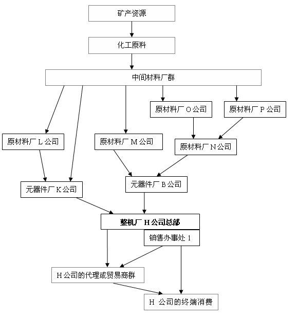 元器件供应链关系图及其详解