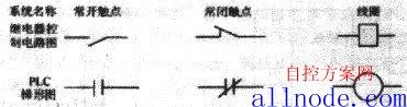超强从入门到精通:学PLC之路详解(附各种图例)